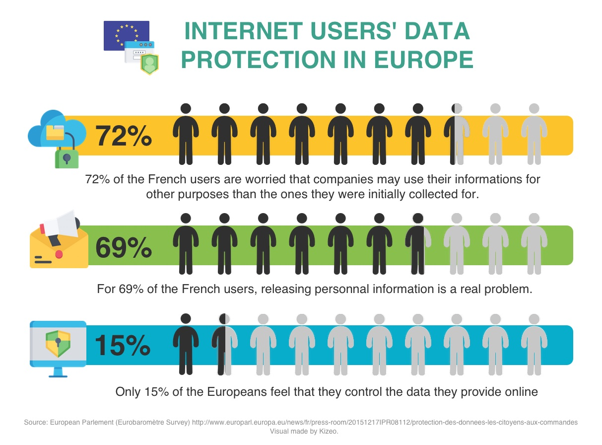 Data Protection of Internet Users
