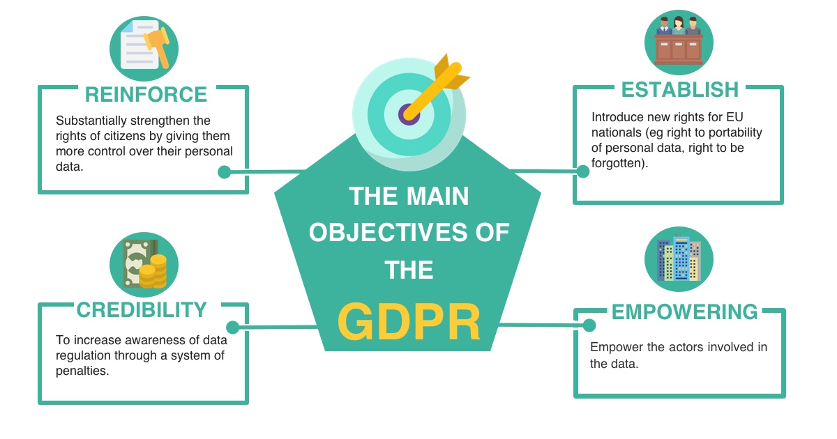 Objectives of GDPR
